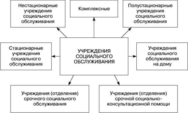 Социально-бытовое обслуживание в доме престарелых адреса домов для престарелых в челябинской области