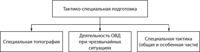 Топографическое ориентирование по картеё Компас Адрианова