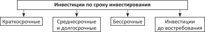 Классификация инвестиций по сроку инвестирования