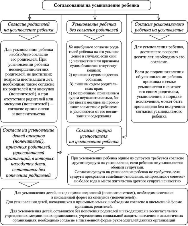 Производство по делам об усыновлении (удочерении) ребенка шпаргалка