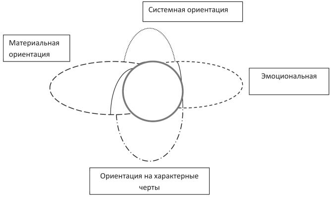 Материальные модели в социальной работе екатерина козлова фото