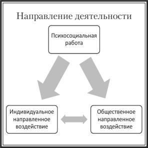 Психодинамическая девушка модель в психосоциальной работе работа для девушек волгодонск