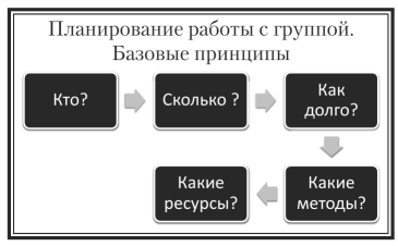 Психологические модели социальной работы с группой модели данных при работе с базами данных