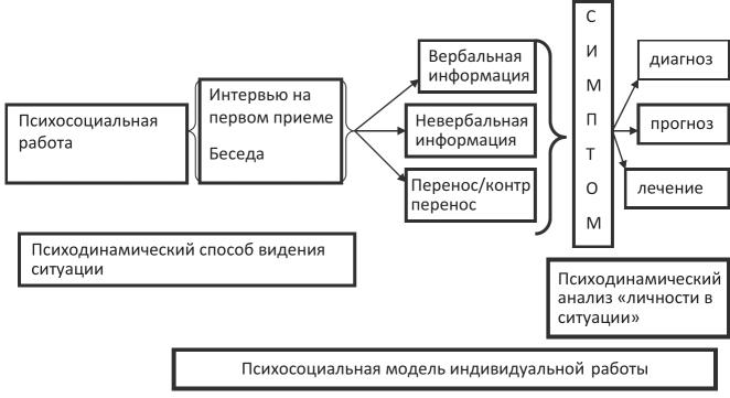 модели жизни экологической теории в практике социальной работы
