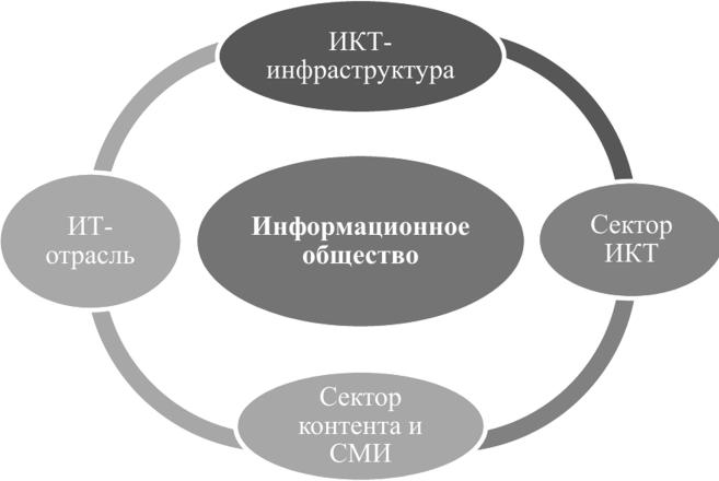 Структура информационного общества