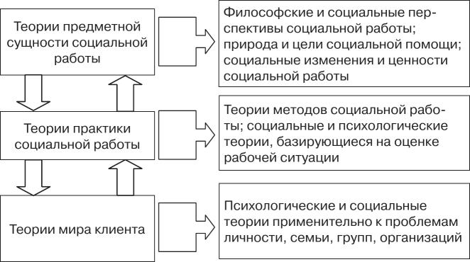 Теория систем девушка модель социальной работы методы и модели план работ