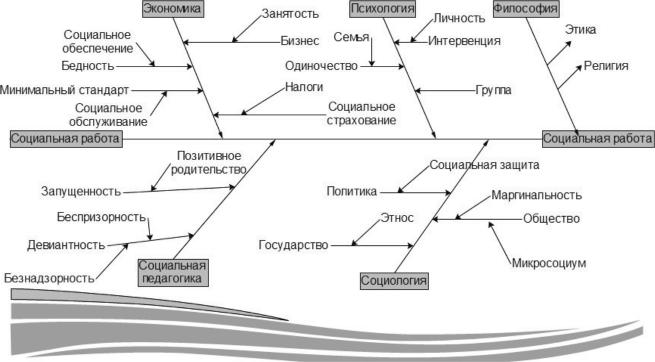 Модели социальной работы россии работа в ktv китай отзывы