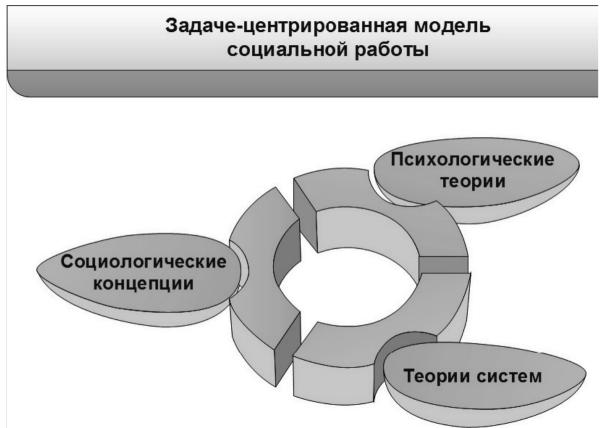 задача центрированная девушка модель социальной работы