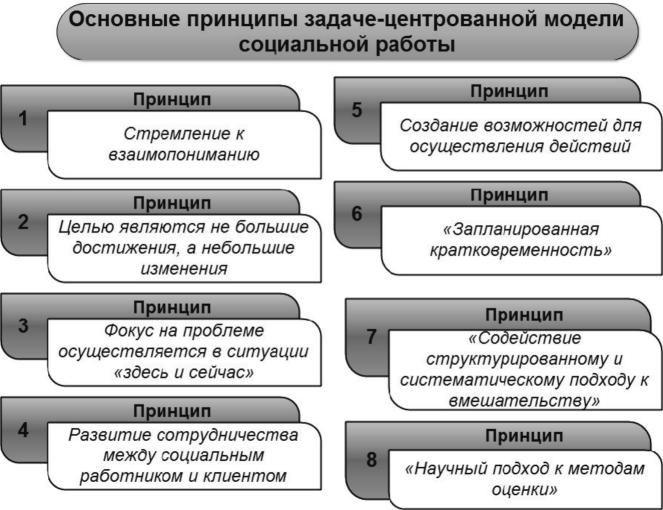 принципы и модели социальной работы