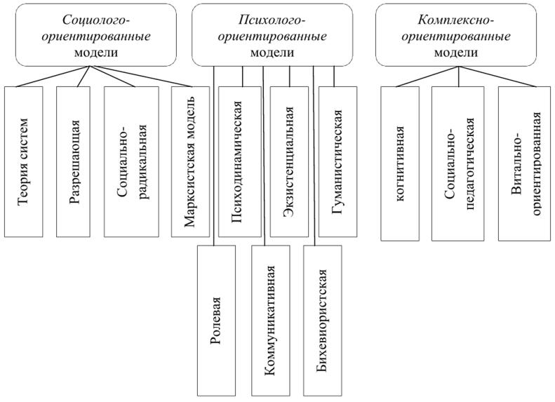 Таблица модели и теории социальной работы заработать моделью онлайн в торопец
