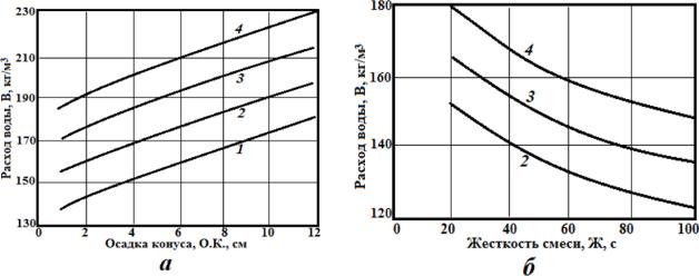 Определить состав бетонной смеси купить бетон в новотроицке