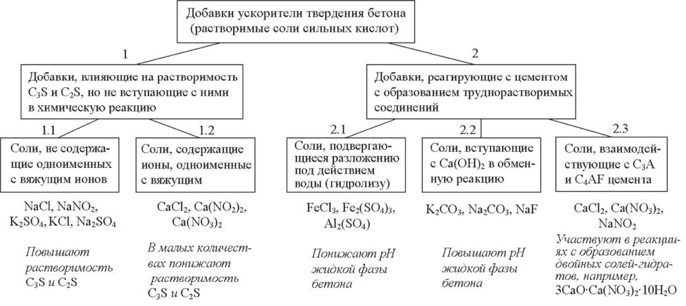 Классификация добавок в строительные растворы цементный раствор техническая характеристика