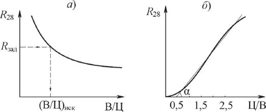увеличение водоцементного отношения в бетонной смеси