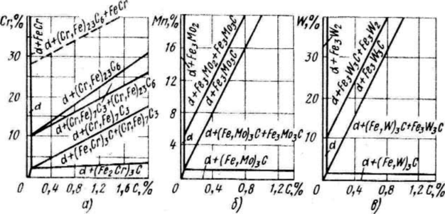 Что такое легирующие элементы стали