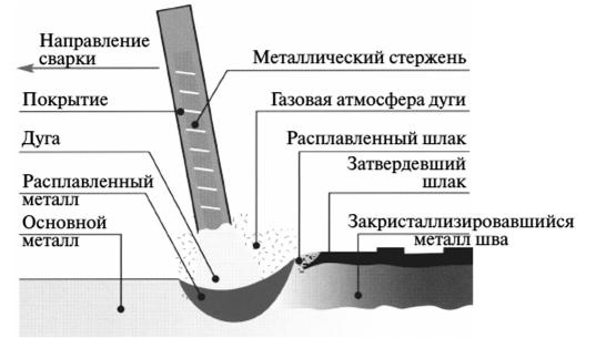 Схема процесса ручной дуговой сварки фото 134