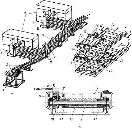 Технологический процесс конвейеров сборочные конвейеры для