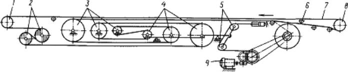 Ленточные конвейеры специальных типов натяжение ленты на конвейере