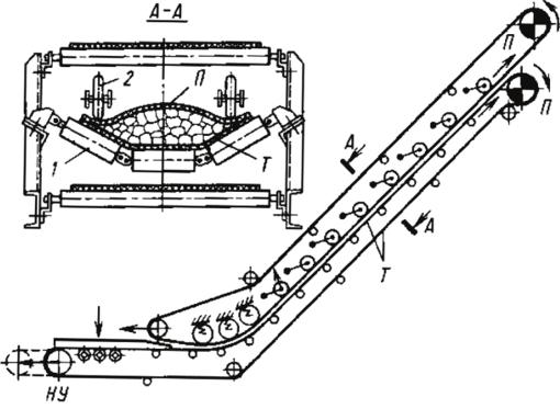 Назначение конвейеров и элеваторов какой двигатель лучше на фольксваген транспортер т5
