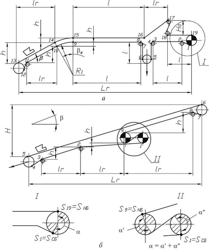 Метод конвейера ролики транспортера резиновые