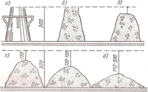 Расплыв бетонной самоуплотняющейся смеси лабораторный смеситель для цементных растворов