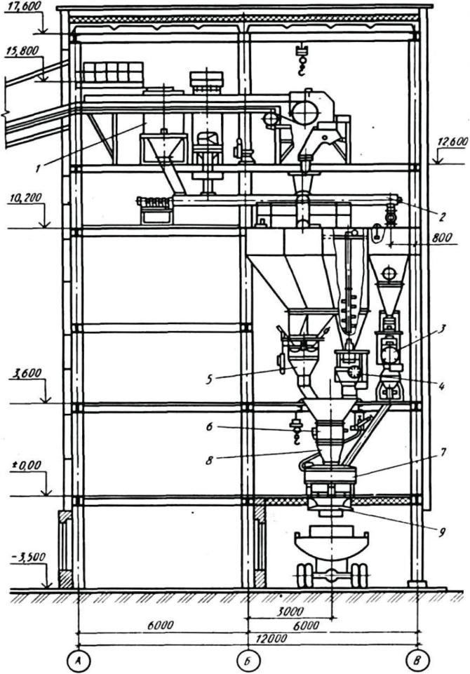 Дозирование материалов бетонной смеси м50 бетон