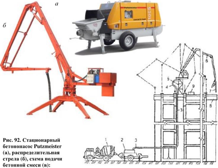 Интенсивность укладки бетонной смеси определяется купить бетон в новосибирске от производителя