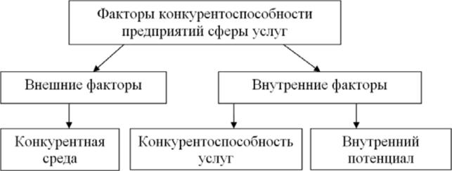 Факторы конкурентоспособности предприятий сферы