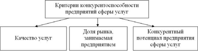 Критерии конкурентоспособности предприятий сферы