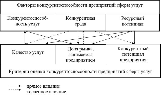 Схема взаимосвязи факторов и критериев конкурентоспособности предприятий сферы услуг