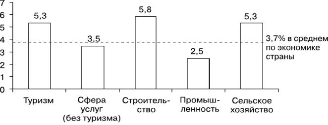 численность персонала методологии ес с численностью занятых