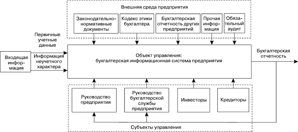 Деятельность бухгалтерии предприятия регистрация ип на соколе