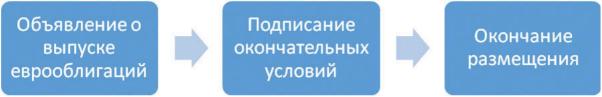 Алгоритм организации и размещения еврооблигаций