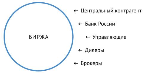 Участник торгов на фондовой бирже ход торгов московская биржа