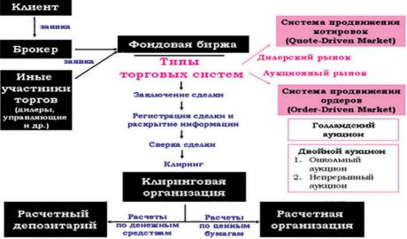 Схема торгов на бирже коды на биткоин