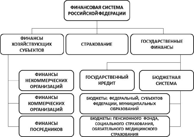 Лица занимающие государственные должности российской федерации