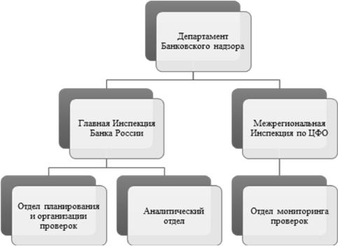 надзор за системно значимыми кредитными организациями
