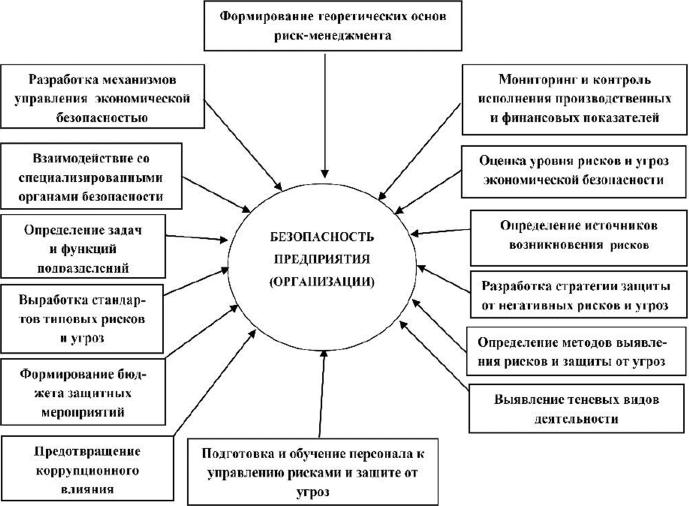 Совершенствование экономического механизма обеспечения безопасности предпринимательской деятельности