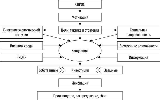 Концепция инновационного типа организационной культуры