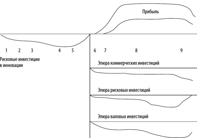 Жизненный цикл продукции и его этапы