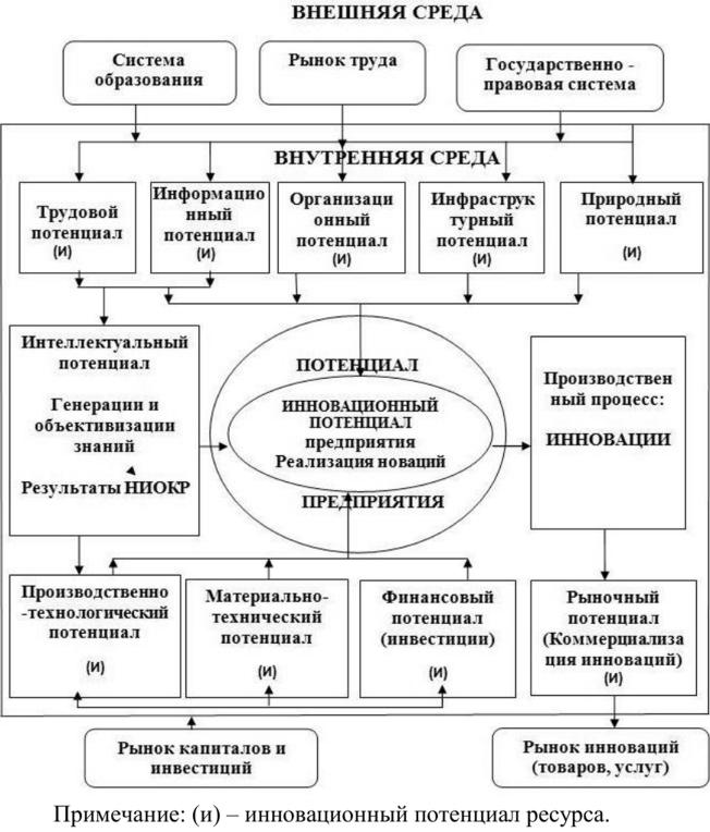 Организационный потенциал предприятия реферат 5222