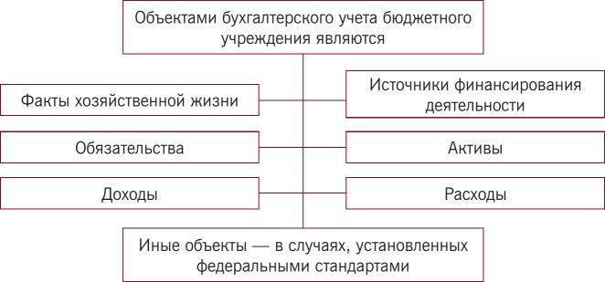 Бухгалтер бюджетное в главный учреждение трудовой договор с разнорабочим