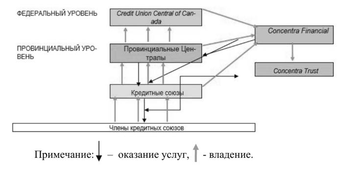 Союзы и ассоциации кредитных организаций являются организациями