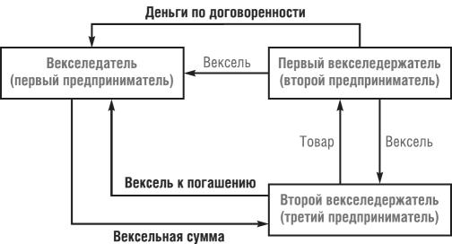 схемы с векселями при банкротстве