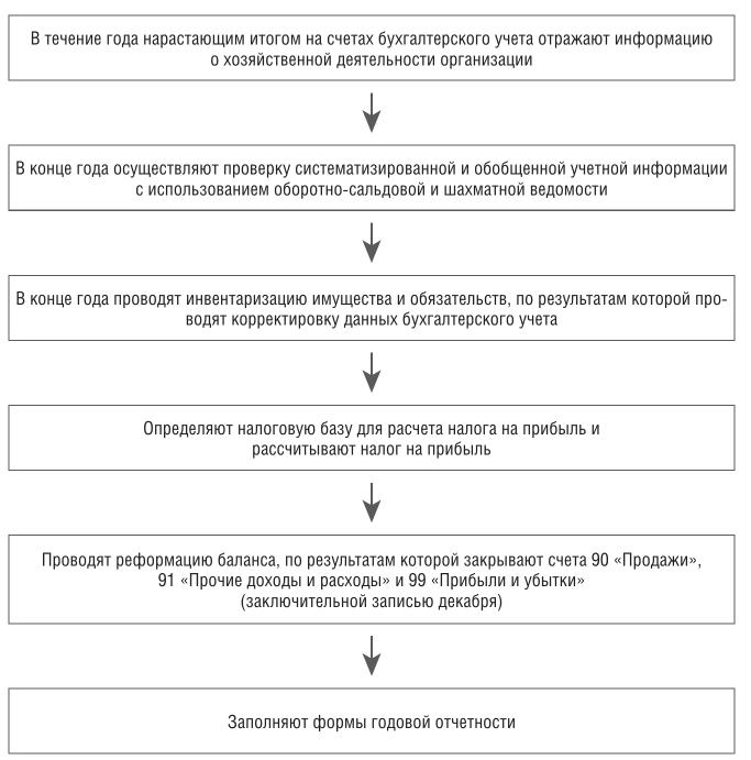Подготовка к составлению бухгалтерской отчетности работа помощником бухгалтера на дому в москве вакансии