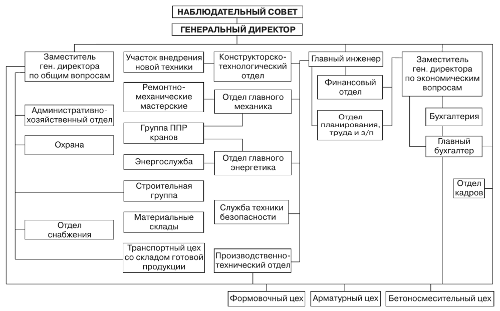 Структура железобетонных изделий синарский жби