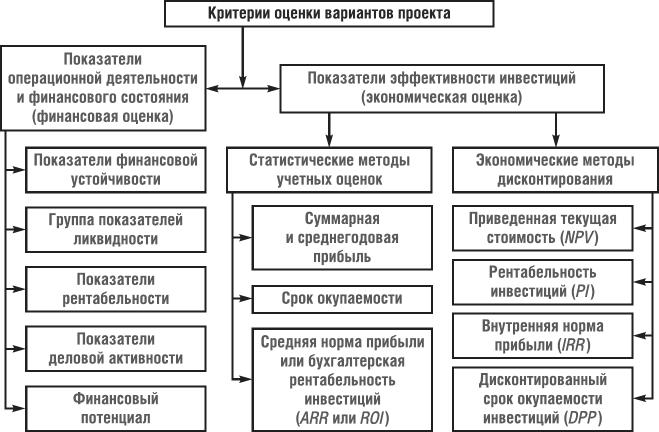 бизнес план объективная оценка