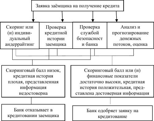 денежно кредитная история
