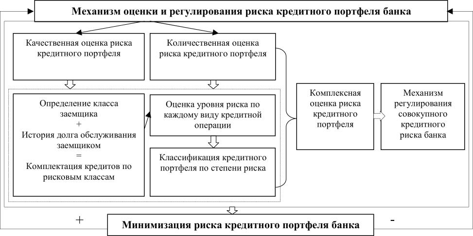 Регулирование банковского кредита