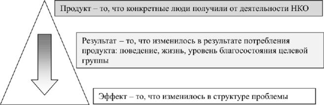 кредитный методу некоммерческих организаций