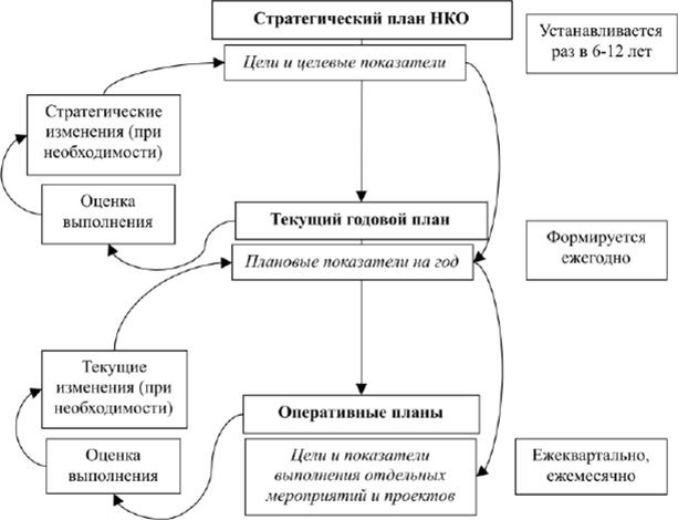 стратегический план некоммерческой организации